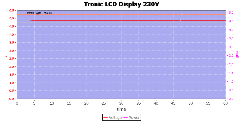 Tronic%20LCD%20Display%20230V%20load%20test