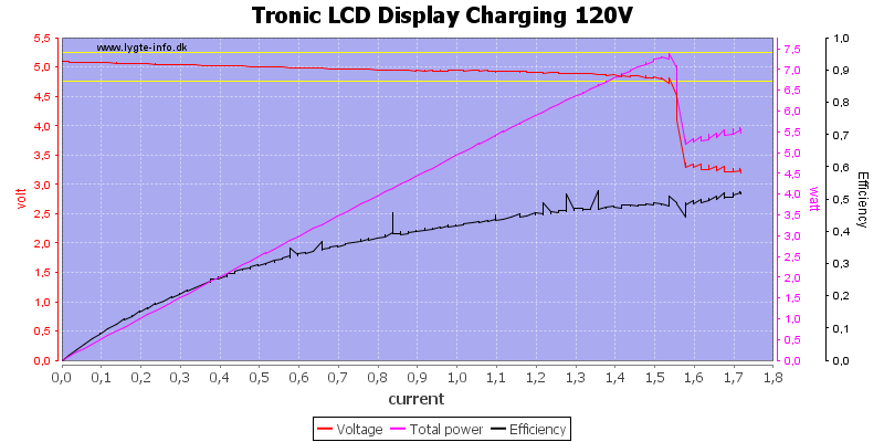 Tronic%20LCD%20Display%20Charging%20120V%20load%20sweep