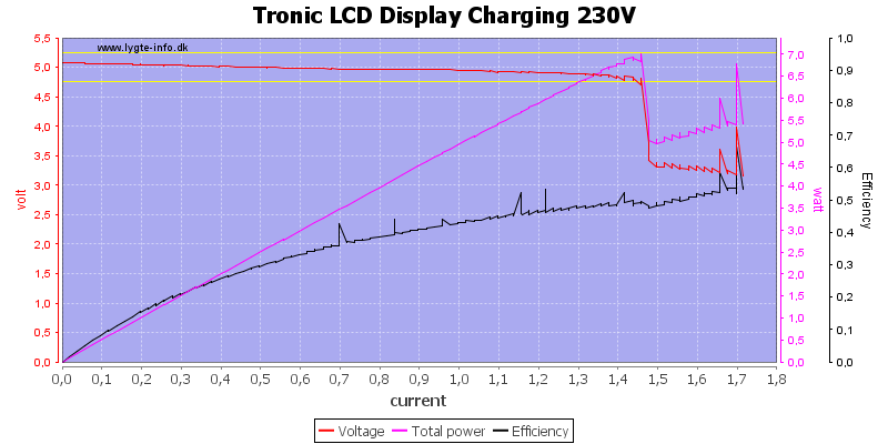 Tronic%20LCD%20Display%20Charging%20230V%20load%20sweep