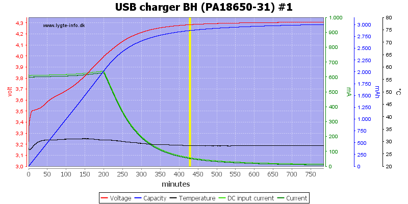 USB%20charger%20BH%20%28PA18650-31%29%20%231