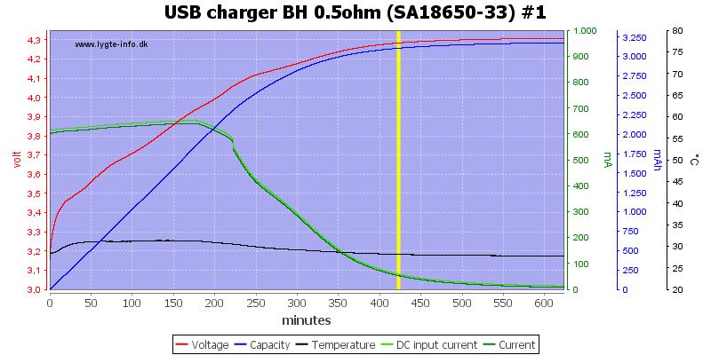 USB%20charger%20BH%200.5ohm%20%28SA18650-33%29%20%231