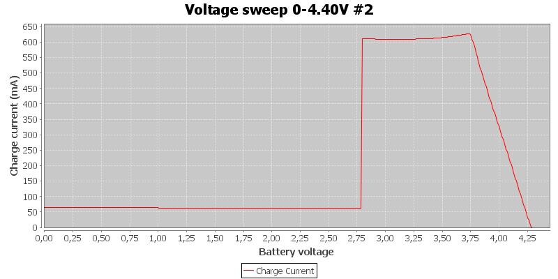 Voltage%20sweep%200-4.40V%20%232