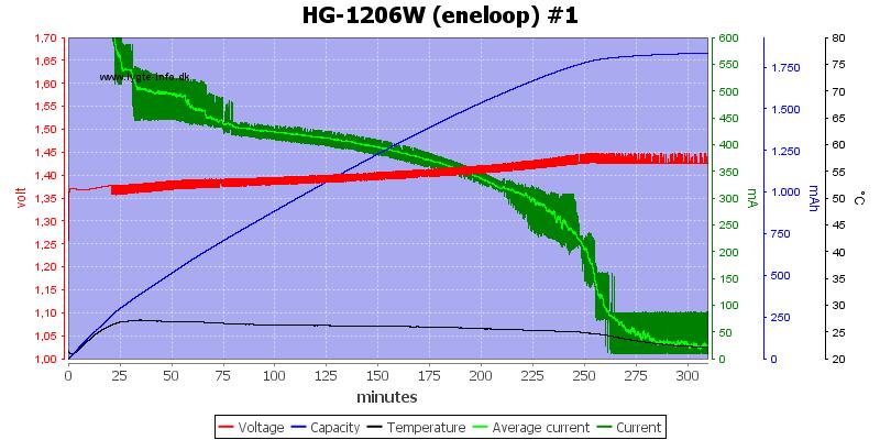 HG-1206W%20(eneloop)%20%231