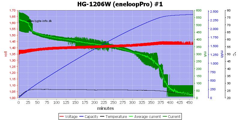 HG-1206W%20(eneloopPro)%20%231