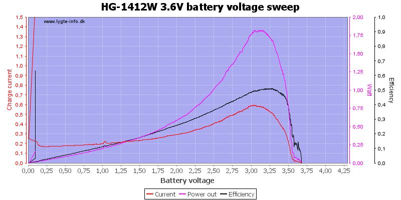 HG-1412W%203.6V%20load%20sweep