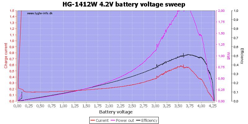 HG-1412W%204.2V%20load%20sweep