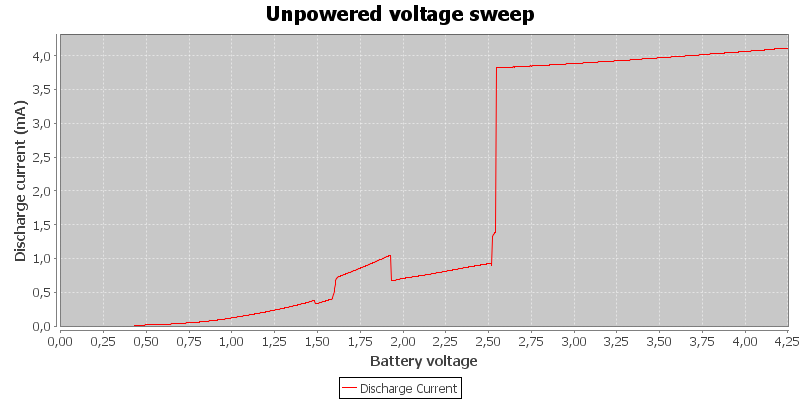 Unpowered%20voltage%20sweep