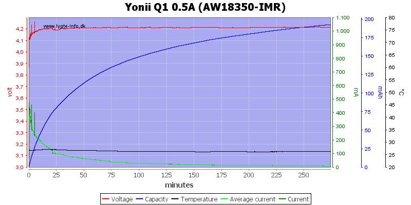 Yonii%20Q1%200.5A%20%28AW18350-IMR%29