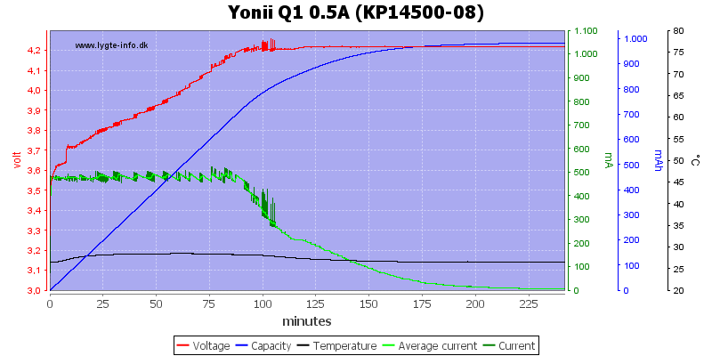 Yonii%20Q1%200.5A%20%28KP14500-08%29