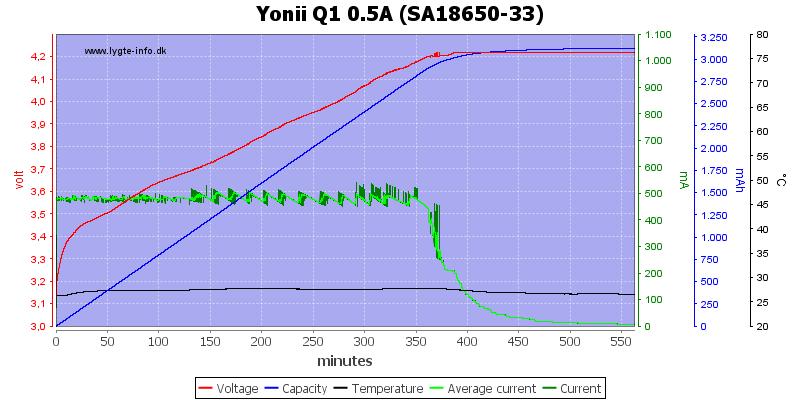 Yonii%20Q1%200.5A%20%28SA18650-33%29