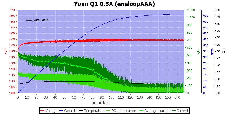 Yonii%20Q1%200.5A%20%28eneloopAAA%29