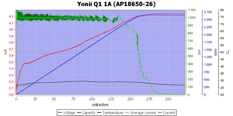 Yonii%20Q1%201A%20%28AP18650-26%29