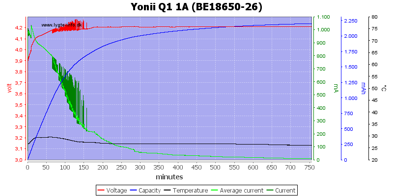 Yonii%20Q1%201A%20%28BE18650-26%29