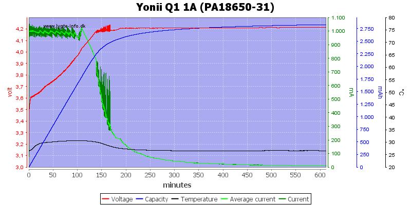 Yonii%20Q1%201A%20%28PA18650-31%29
