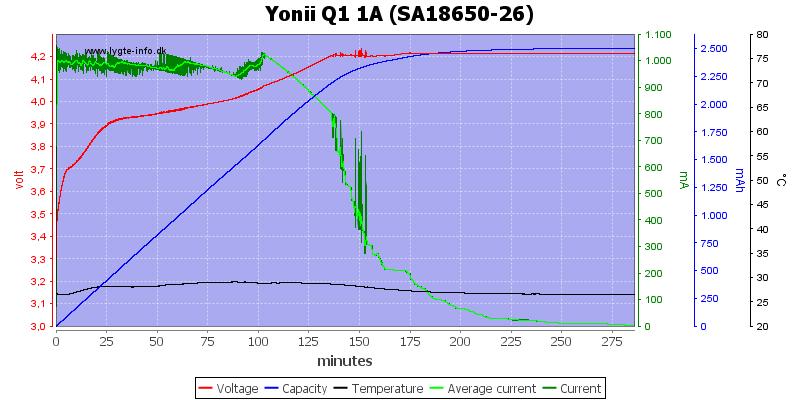 Yonii%20Q1%201A%20%28SA18650-26%29
