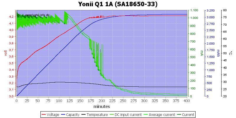 Yonii%20Q1%201A%20%28SA18650-33%29
