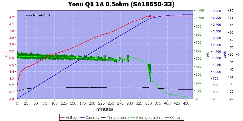 Yonii%20Q1%201A%200.5ohm%20%28SA18650-33%29