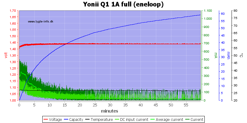 Yonii%20Q1%201A%20full%20%28eneloop%29