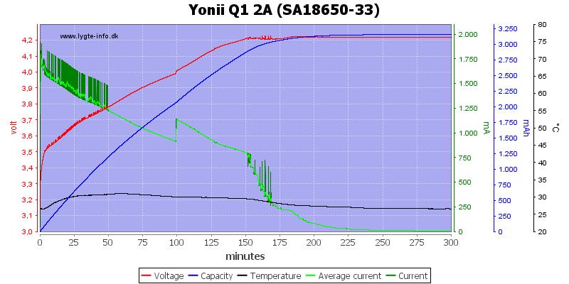 Yonii%20Q1%202A%20%28SA18650-33%29