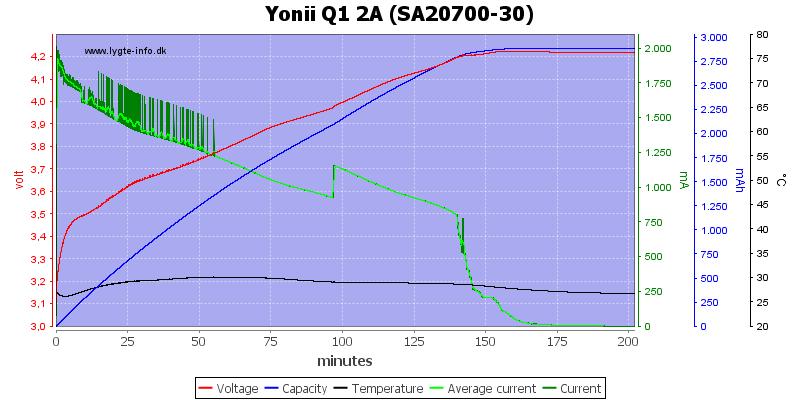 Yonii%20Q1%202A%20%28SA20700-30%29