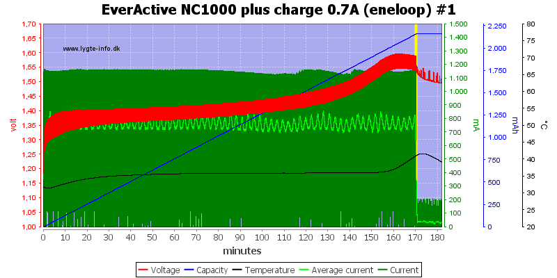 EverActive%20NC1000%20plus%20charge%200.7A%20(eneloop)%20%231