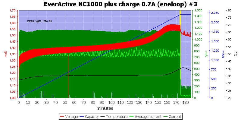 EverActive%20NC1000%20plus%20charge%200.7A%20(eneloop)%20%233