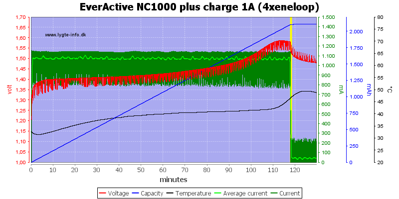 EverActive%20NC1000%20plus%20charge%201A%20(4xeneloop)