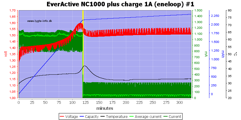 EverActive%20NC1000%20plus%20charge%201A%20(eneloop)%20%231