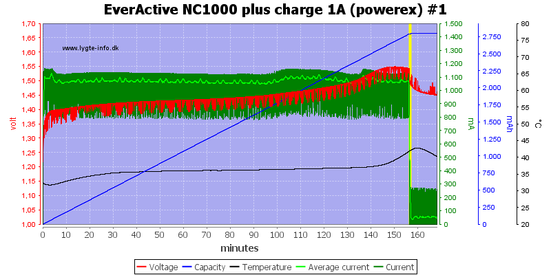 EverActive%20NC1000%20plus%20charge%201A%20(powerex)%20%231