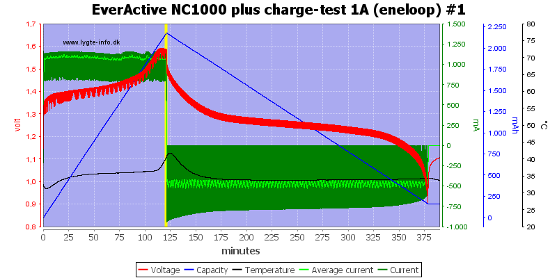 EverActive%20NC1000%20plus%20charge-test%201A%20(eneloop)%20%231