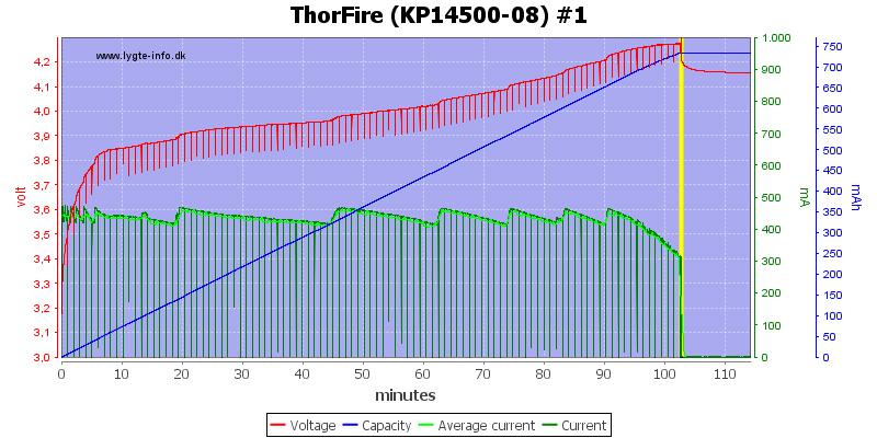 ThorFire%20(KP14500-08)%20%231