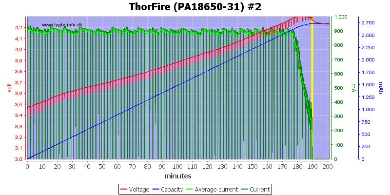 ThorFire%20(PA18650-31)%20%232