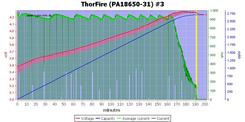 ThorFire%20(PA18650-31)%20%233