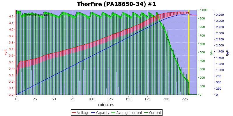 ThorFire%20(PA18650-34)%20%231