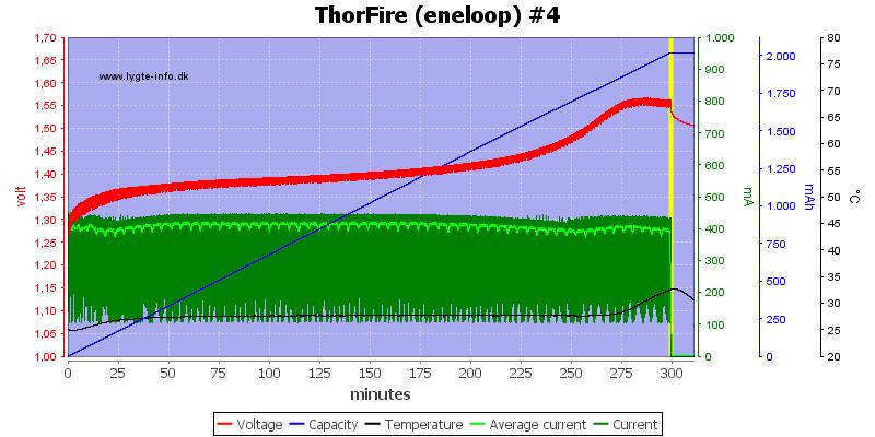 ThorFire%20(eneloop)%20%234