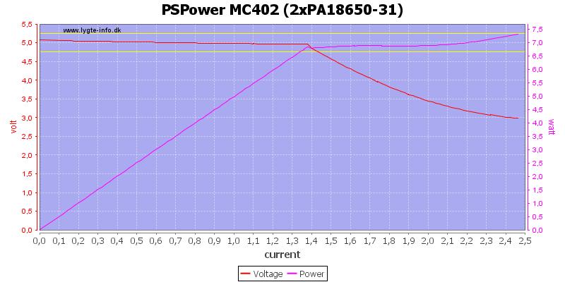 PSPower%20MC402%20%282xPA18650-31%29%20load%20sweep