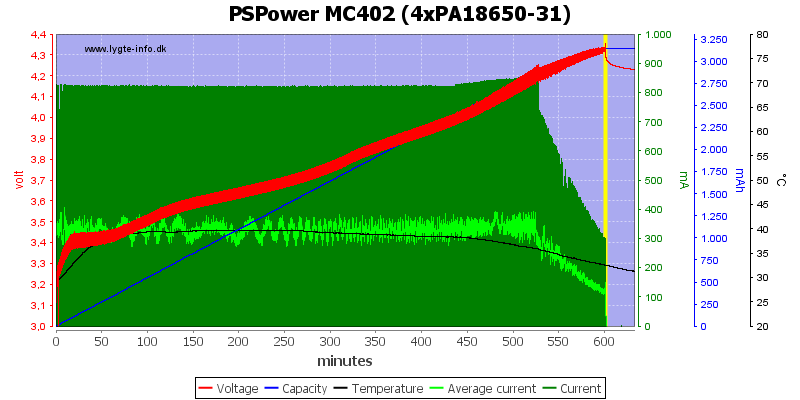 PSPower%20MC402%20%284xPA18650-31%29