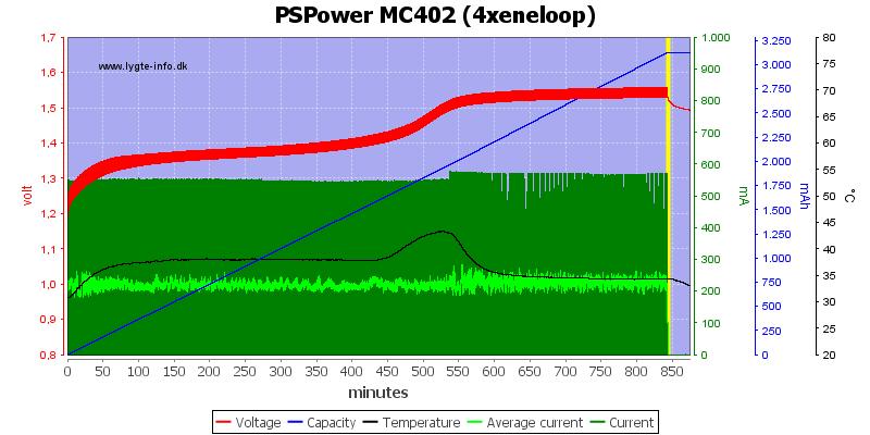 PSPower%20MC402%20%284xeneloop%29