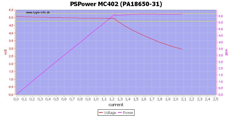 PSPower%20MC402%20%28PA18650-31%29%20load%20sweep