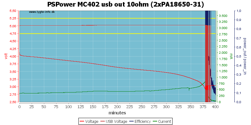 PSPower%20MC402%20usb%20out%2010ohm%20%282xPA18650-31%29