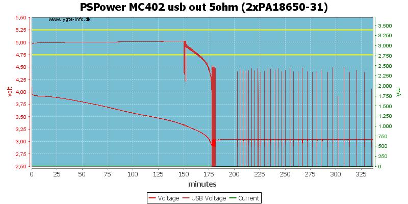 PSPower%20MC402%20usb%20out%205ohm%20%282xPA18650-31%29