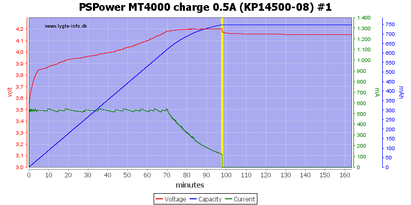 PSPower%20MT4000%20charge%200.5A%20%28KP14500-08%29%20%231