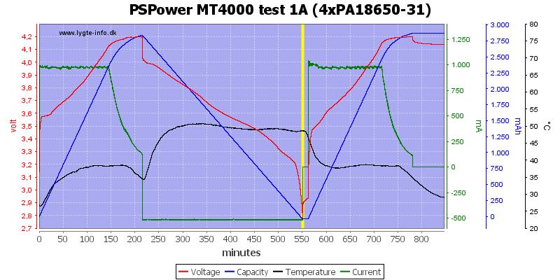 PSPower%20MT4000%20test%201A%20%284xPA18650-31%29