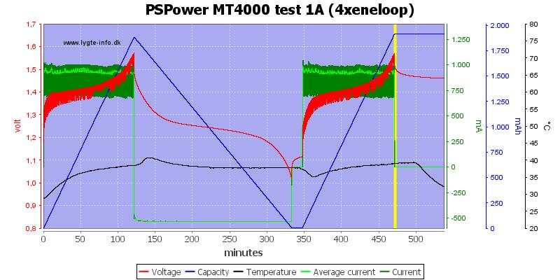PSPower%20MT4000%20test%201A%20%284xeneloop%29