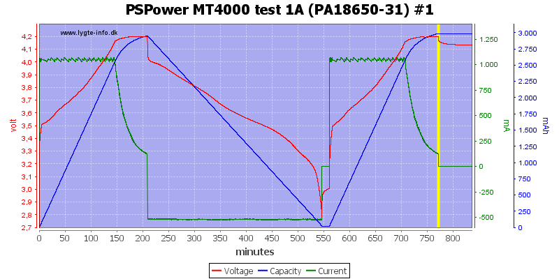 PSPower%20MT4000%20test%201A%20%28PA18650-31%29%20%231