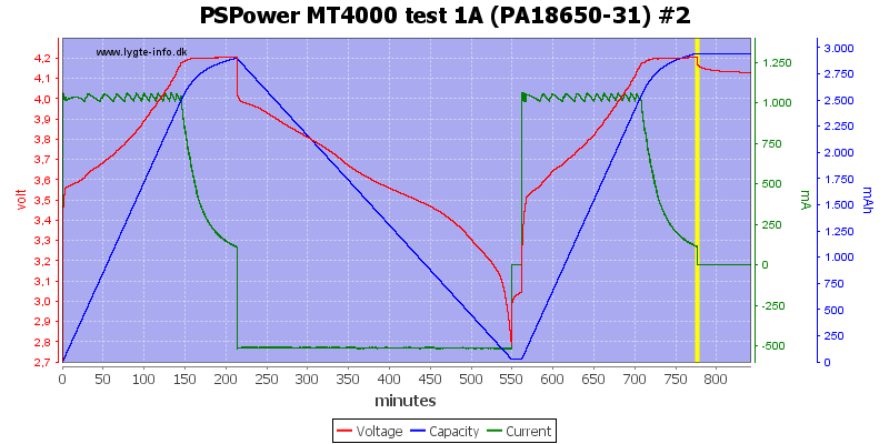 PSPower%20MT4000%20test%201A%20%28PA18650-31%29%20%232