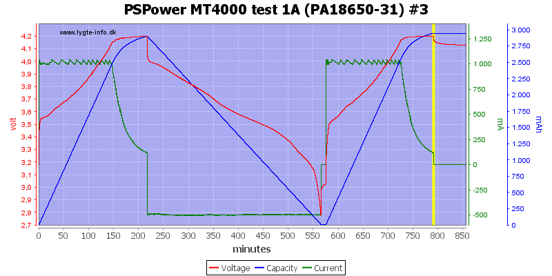 PSPower%20MT4000%20test%201A%20%28PA18650-31%29%20%233