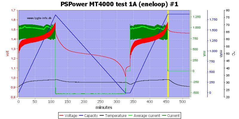 PSPower%20MT4000%20test%201A%20%28eneloop%29%20%231