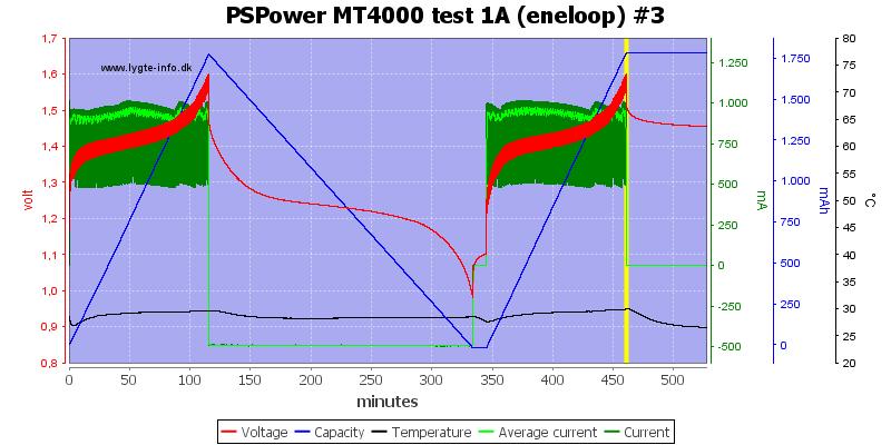PSPower%20MT4000%20test%201A%20%28eneloop%29%20%233