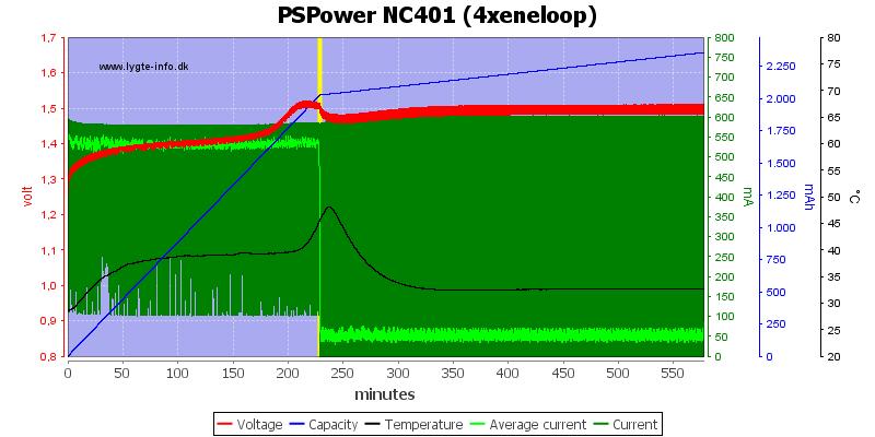 PSPower%20NC401%20%284xeneloop%29